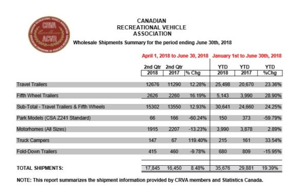 Canada RV Shipments Rise 19% for Six Months